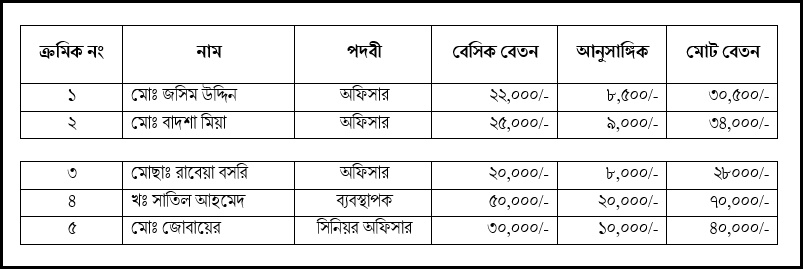 Splited Table in MS Word 2016 Bangla Tutorial